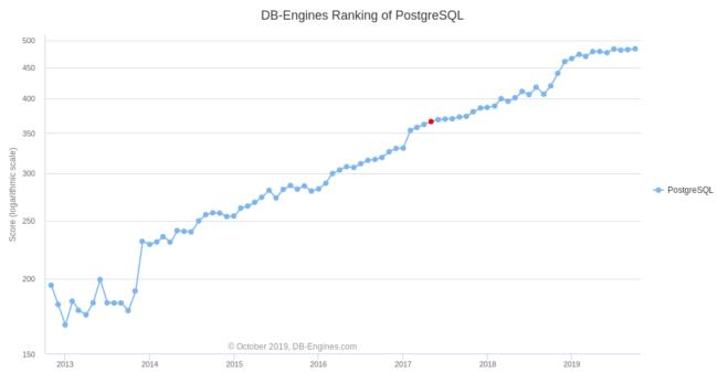 PostgreSQL wykres