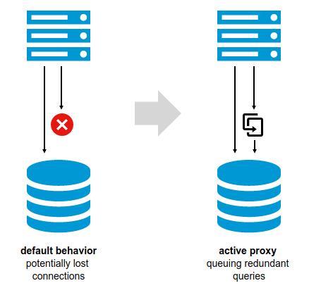 Proxy in PostgreSQL