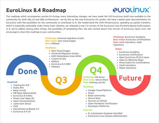 Roadmap EuroLinux