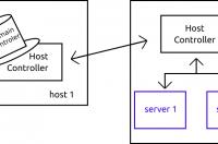 serwer aplikacji