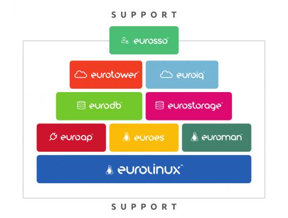 Stos EuroLinux