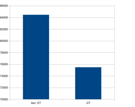 EuroDB benchmark wykres