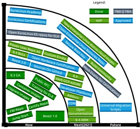 diagram roadmap eurolinux