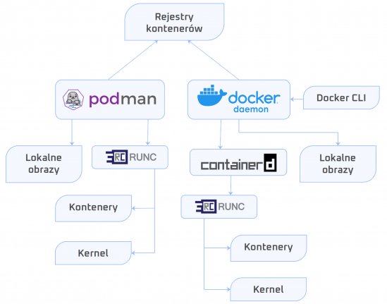 Podman vs. Docker