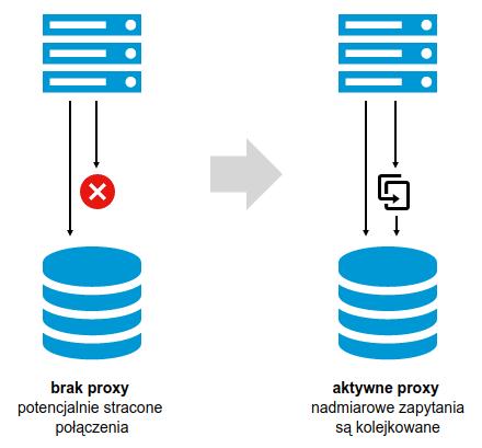 Schemat działania proxy jako load balancing w PostgreSQL
